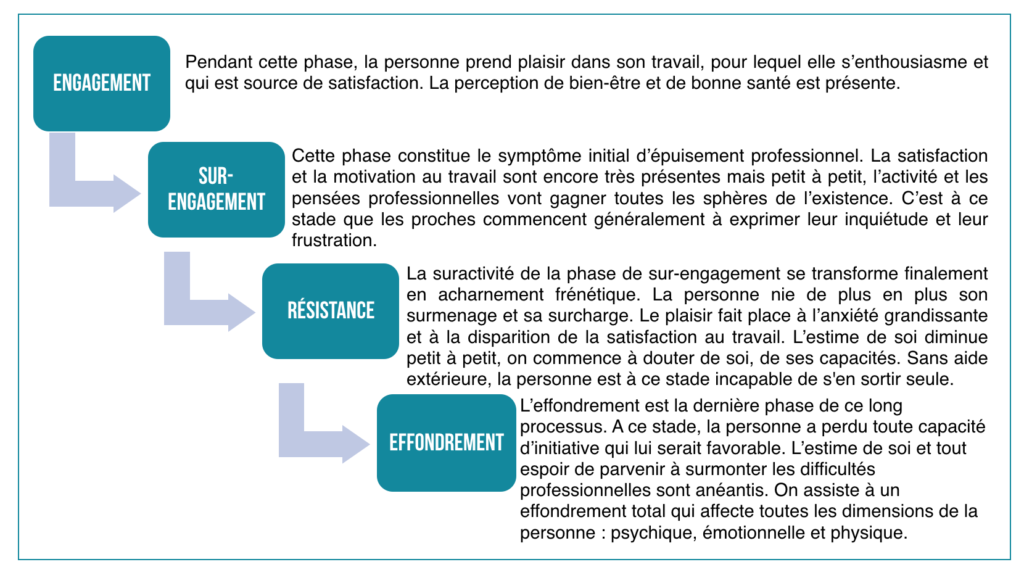 Catalyse - Coaching médical - Burn-out